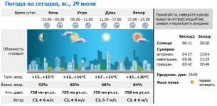 Прогноз погоды на гонку
