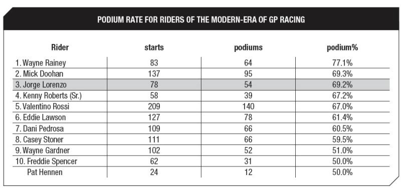 В Брно Лоренцо может стать вторым в таблице самых стабильных гонщиков.