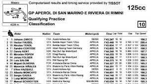 Результаты квалификации 125cc Гран-При Сан-Марино 2011 в Мизано.