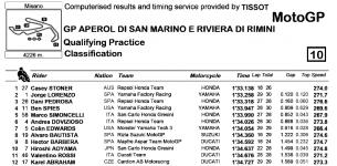Результаты квалификации MotoGP Гран-При Сан-Марино 2011 в Мизано.