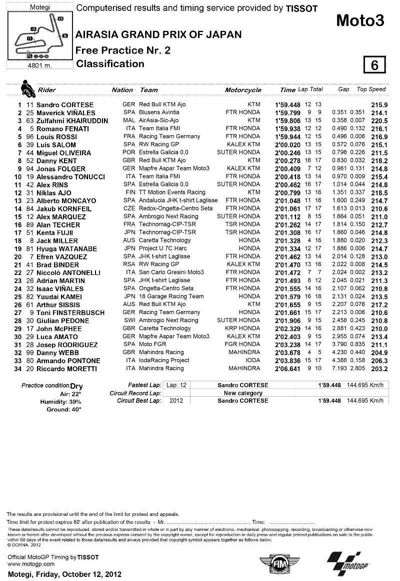 Представляем результаты второй практики Moto3 Гран-При Японии 2012.