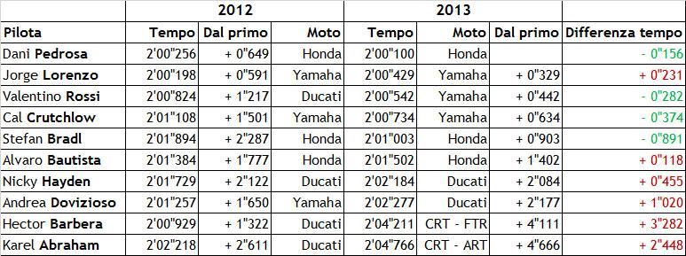 статистика тестов MotoGP в Сепанге