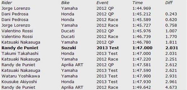 Результаты теста Suzuki в Мотеги