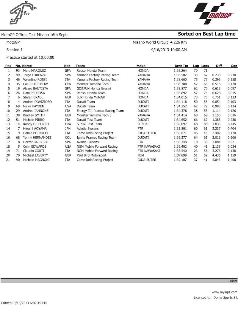 Результаты тестов чемпионата мира MotoGP в Мизано