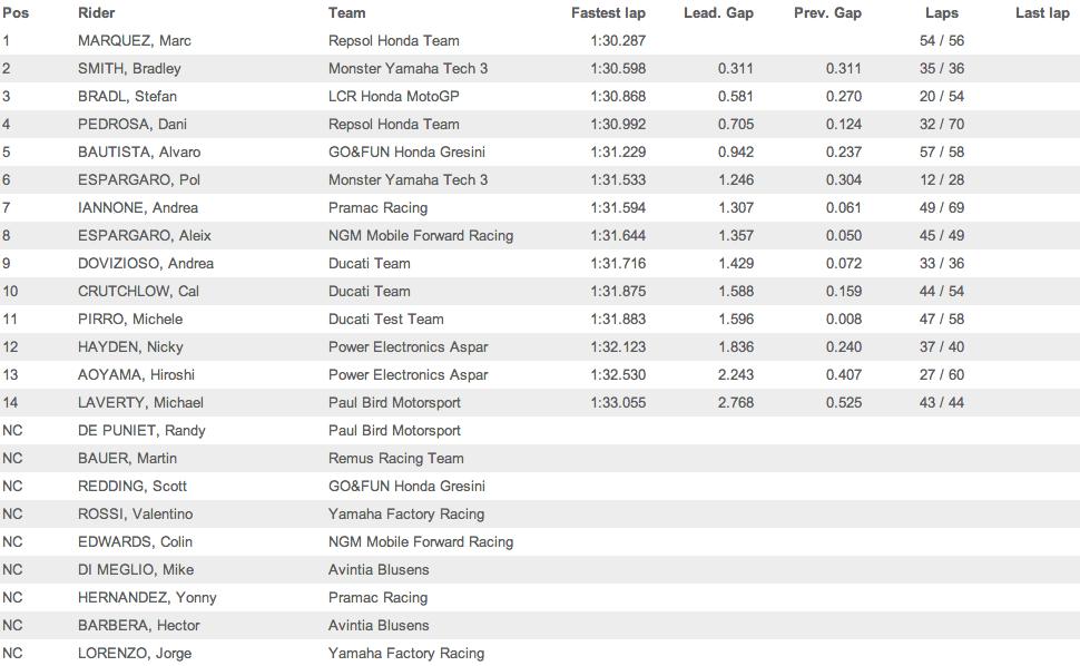 Результаты третьего дня официальных тестов MotoGP в Валенсии 2014