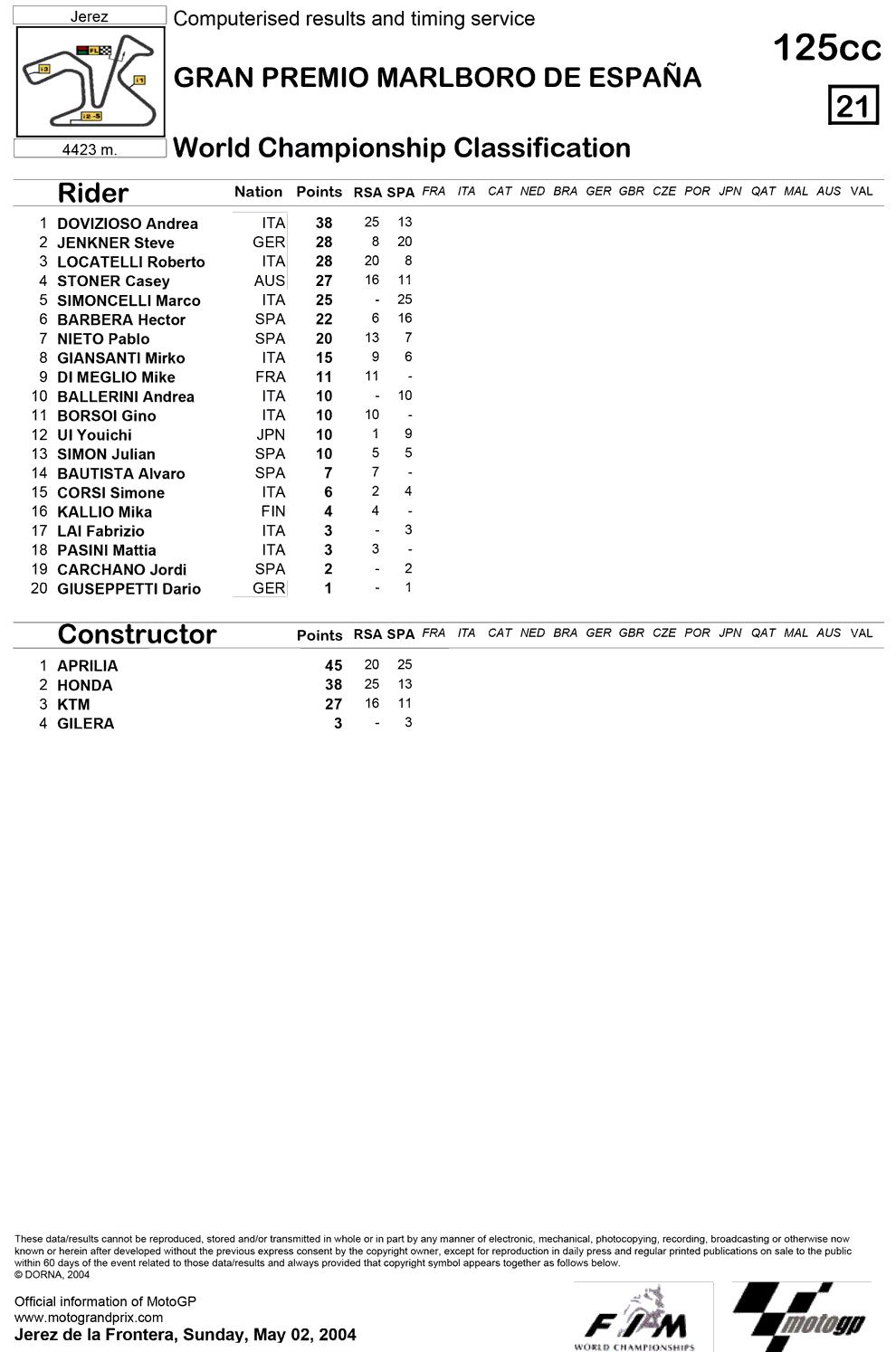 Позиции в чемпионате после второй гонки 125cc Гран-При Испании 2004