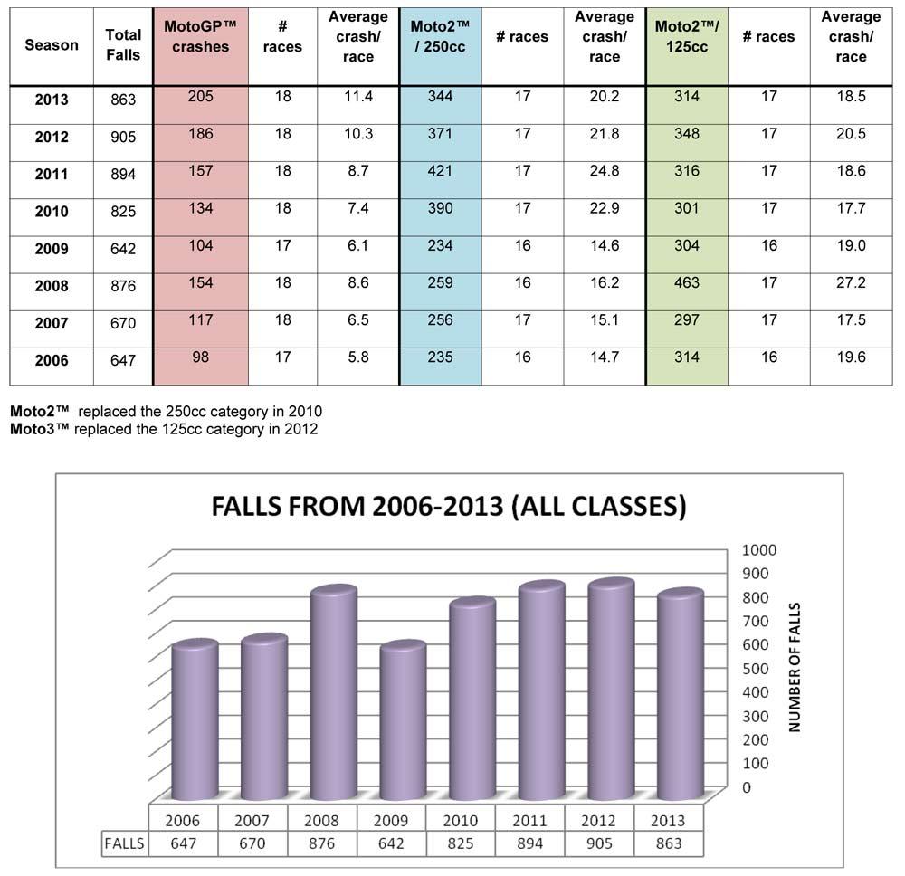 Статистика падений гонщиков чемпионата мира MotoGP 2013 года