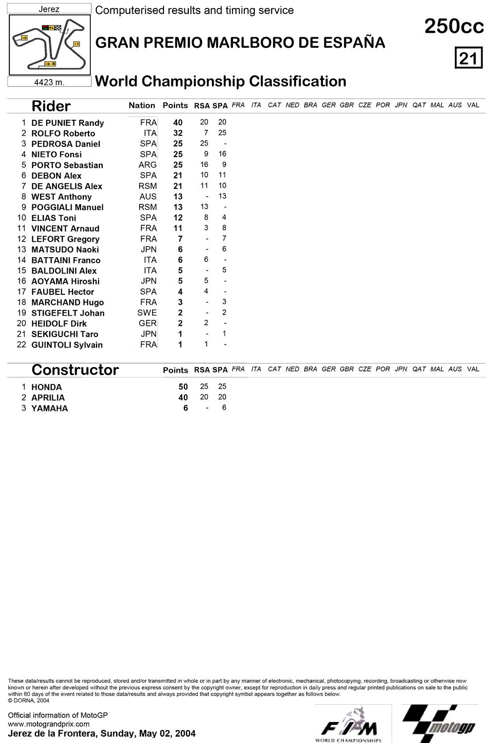 Позиции в чемпионате после второй гонки 250cc Гран-При Испании 2004