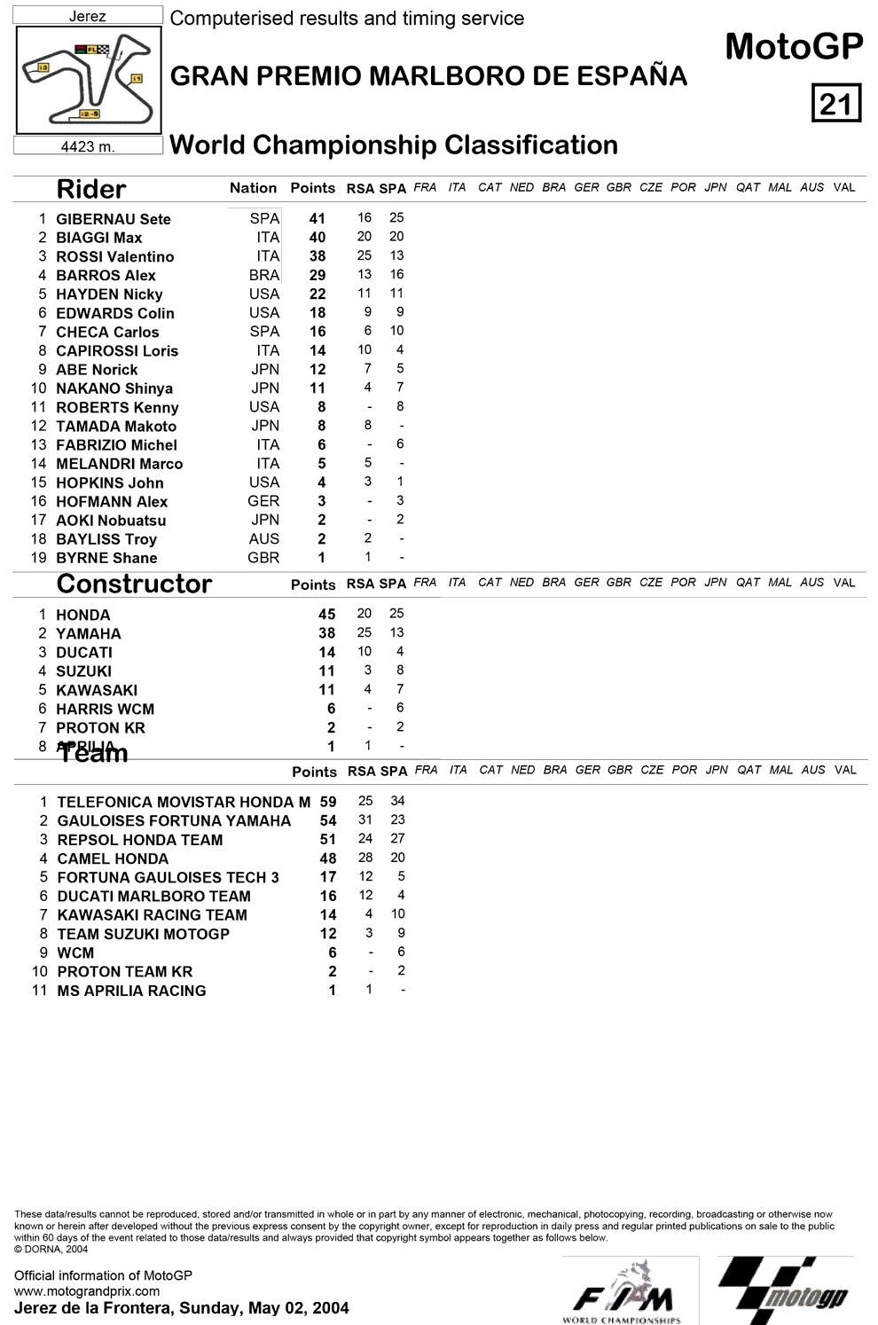 Позиции в чемпионате после второй гонки MotoGP Гран-При Испании 2004