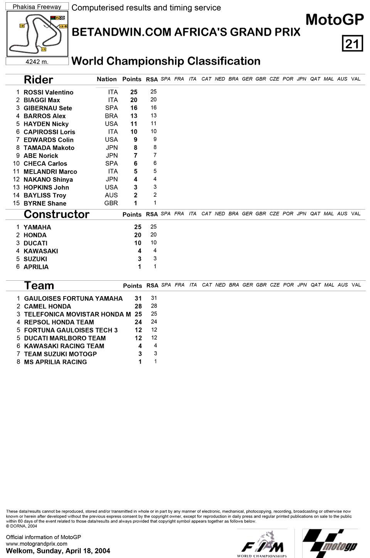 Позиции в чемпионате после первой гонки MotoGP Гран-При Южной Африки 2004