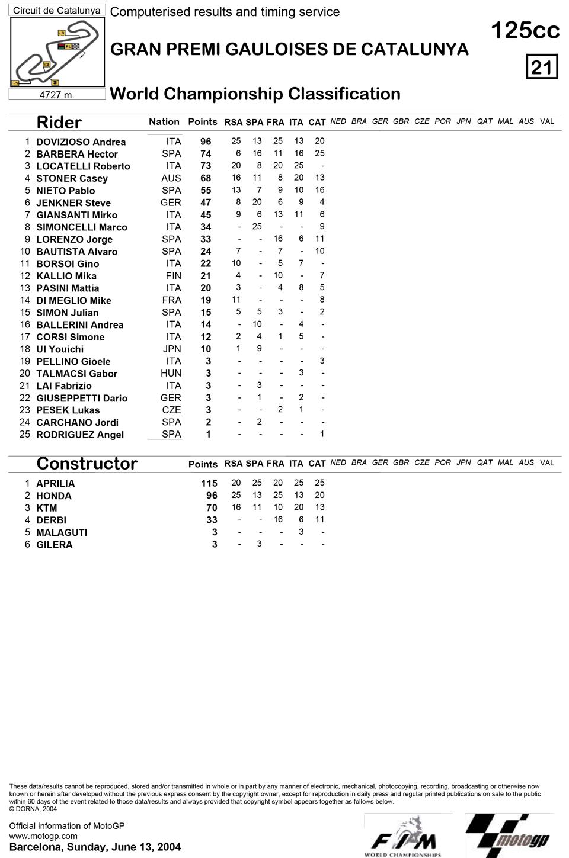 Позиции в чемпионате после пятой гонки 125cc Гран-При Каталонии 2004