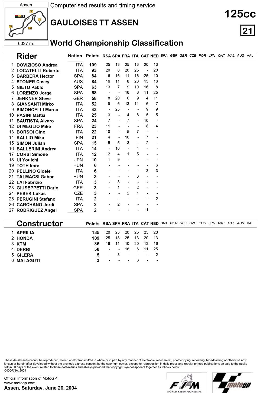 Позиции в чемпионате после шестой гонки 125cc Гран-При Голландии 2004