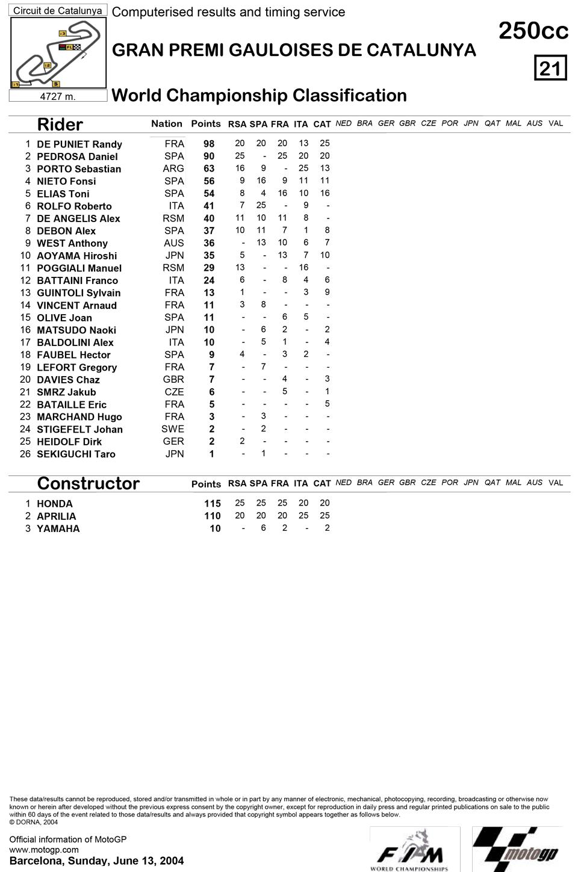 Позиции в чемпионате после пятой гонки 250cc Гран-При Каталонии 2004
