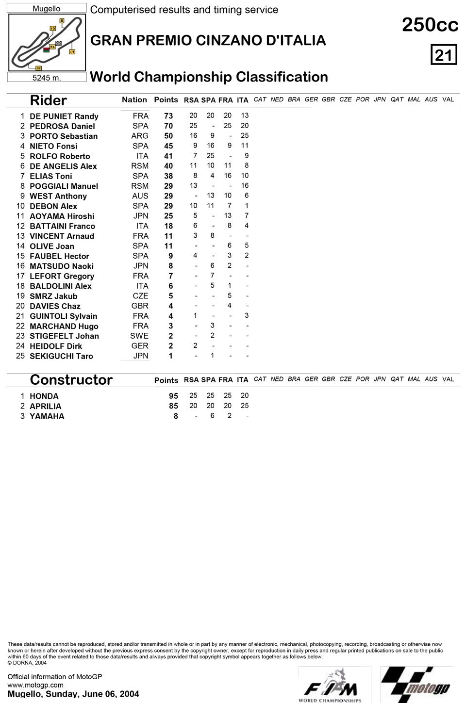 Позиции в чемпионате после четвертой гонки 250cc Гран-При Италии 2004