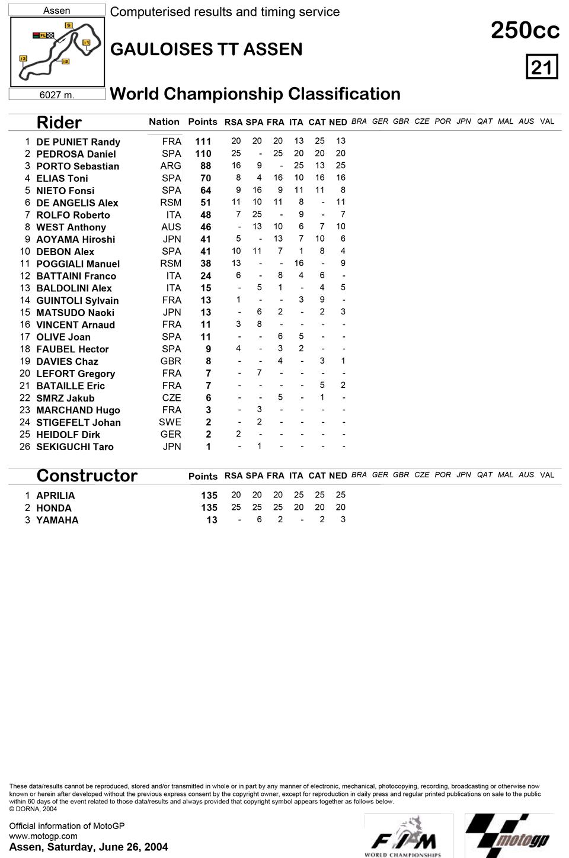Позиции в чемпионате после шестой гонки 250cc Гран-При Голландии 2004