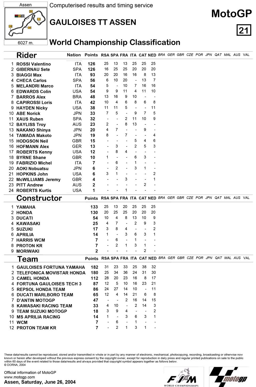 Позиции в чемпионате после шестой гонки MotoGP Гран-При Голландии 2004