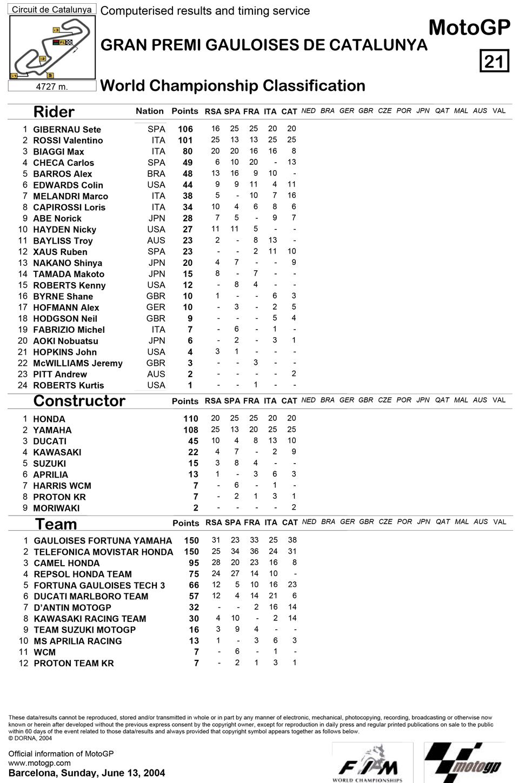 Позиции в чемпионате после пятой гонки MotoGP Гран-При Каталонии 2004