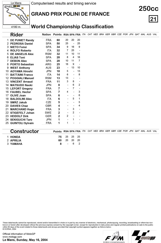 Позиции в чемпионате после третьей гонки 250cc Гран-При Франции 2004