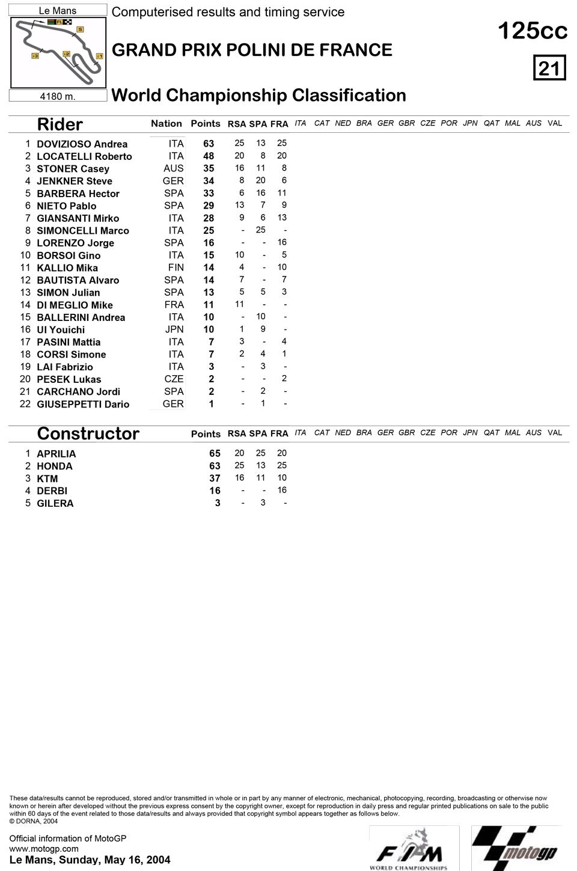 Позиции в чемпионате после третьей гонки 125cc Гран-При Франции 2004