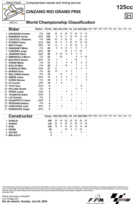 Позиции в чемпионате после седьмой гонки 125cc Гран-При Рио 2004