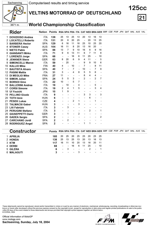 Позиции в чемпионате после восьмой гонки 125cc Гран-При Германии 2004