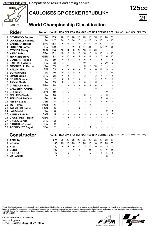 Позиции в чемпионате после десятой гонки 125cc Гран-При Чехии 2004