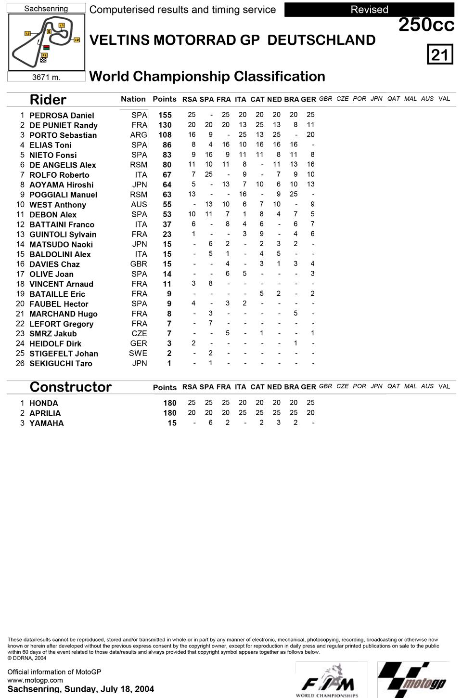 Позиции в чемпионате после восьмой гонки 250cc Гран-При Германии 2004