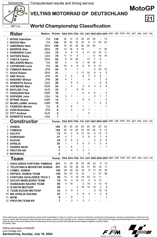 Позиции в чемпионате после восьмой гонки MotoGP Гран-При Германии 2004