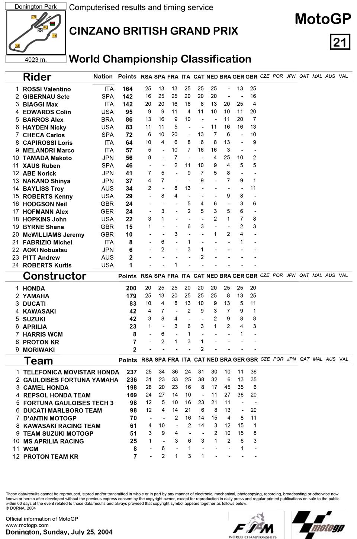 Позиции в чемпионате после девятой гонки MotoGP Гран-При Великобритании 2004
