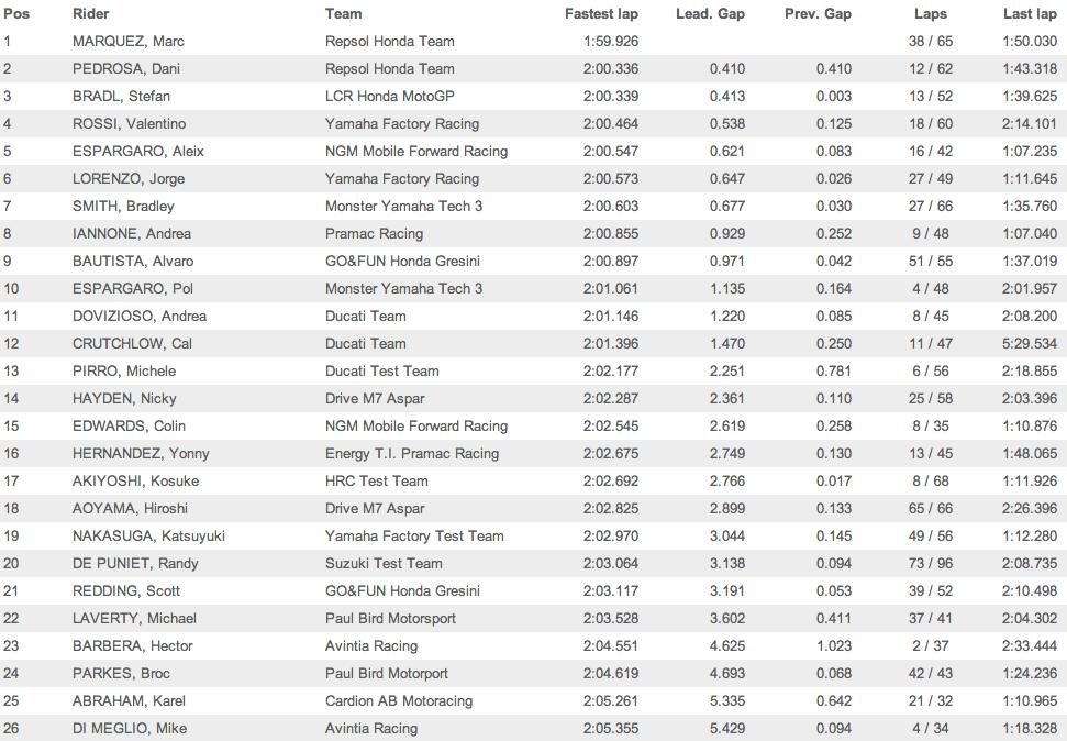 Результаты второго дня официальных тестов MotoGP 2014 в Сепанге