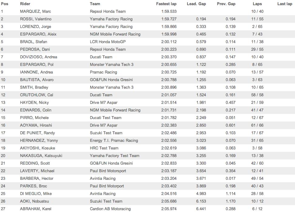 Результаты третьего заключительного дня официальных тестов MotoGP 2014 в Сепанге