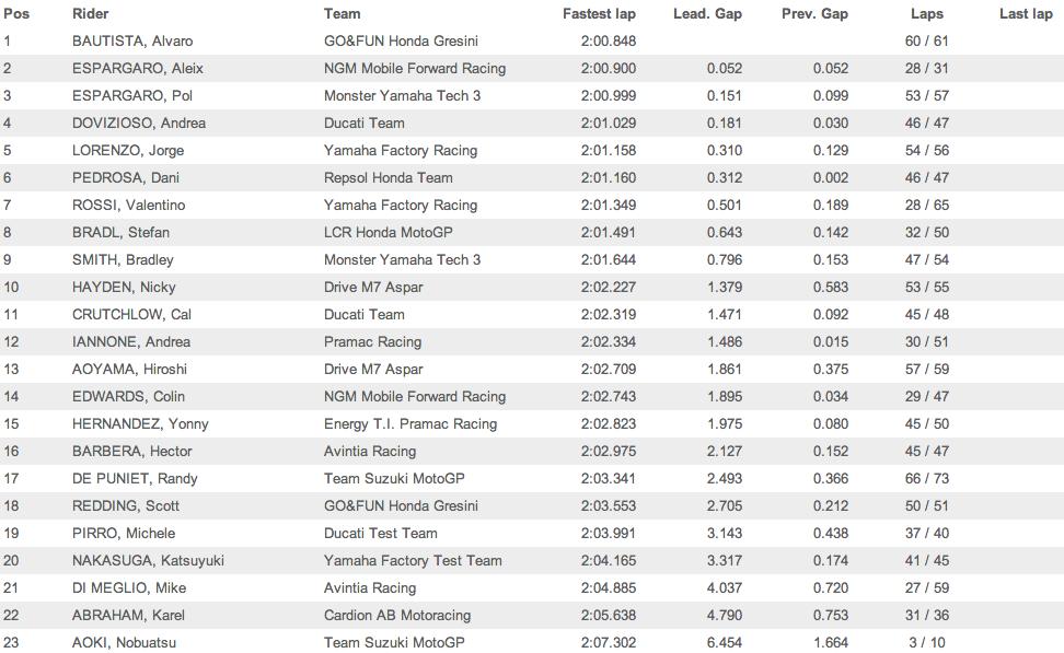 Результаты первого дня вторых официальных тестов MotoGP 2014 в Сепанге