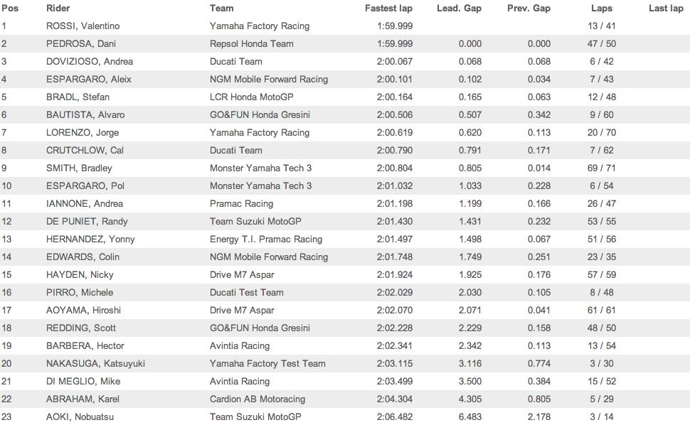 Результаты заключительного третьего дня вторых официальных тестов MotoGP 2014 в Сепанге