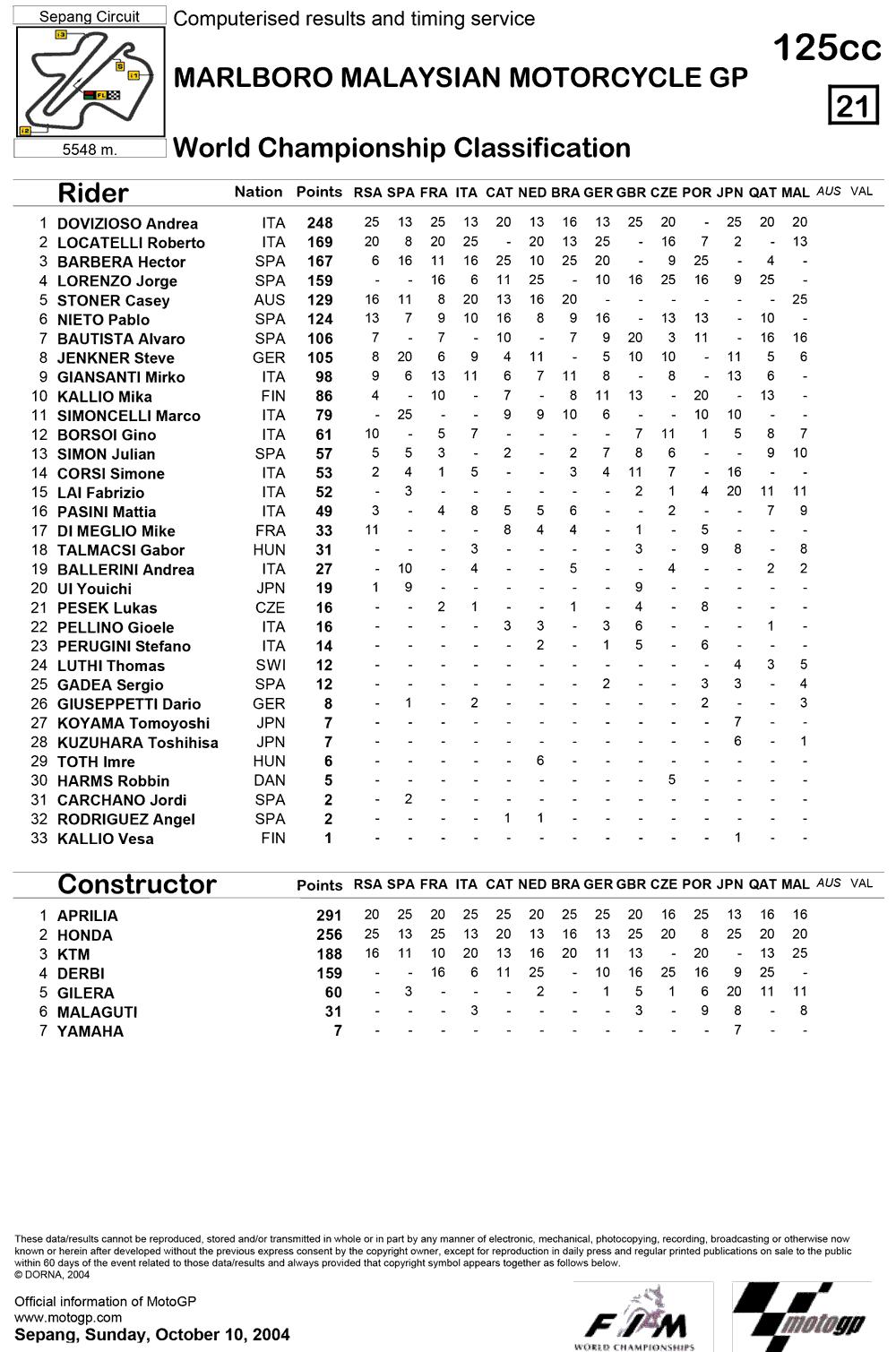 Позиции в чемпионате после четырнадцатой гонки 125cc Гран-При Малайзии 2004
