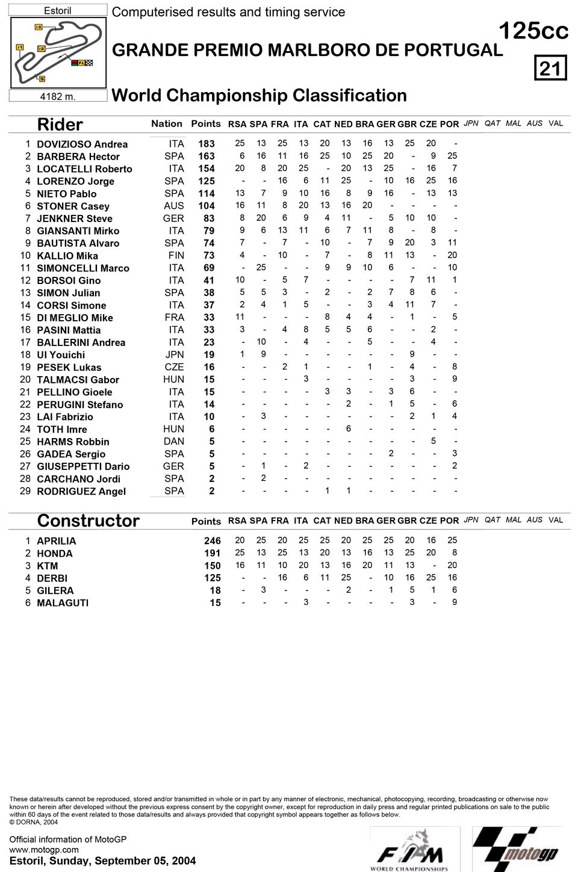 Позиции в чемпионате после одиннадцатой гонки 125cc Гран-При Португалии 2004