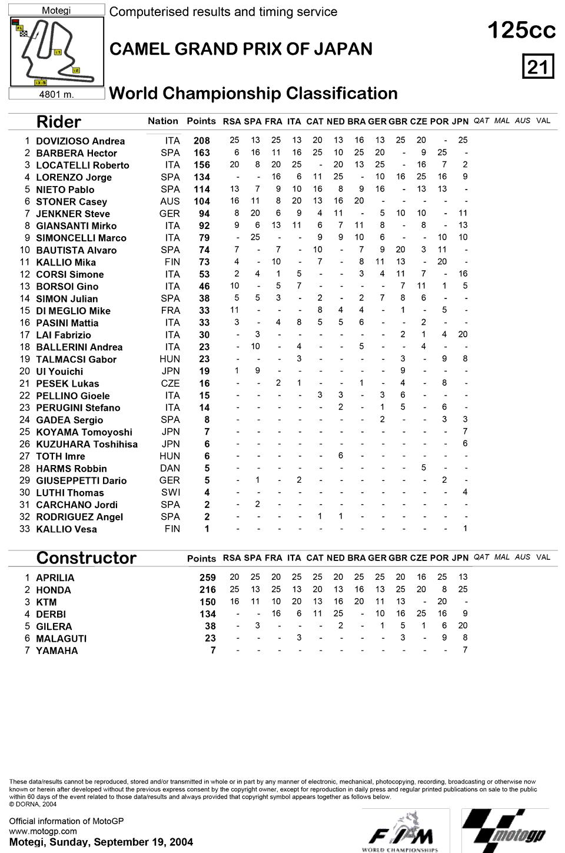 Позиции в чемпионате после одиннадцатой гонки 125cc Гран-При Японии 2004
