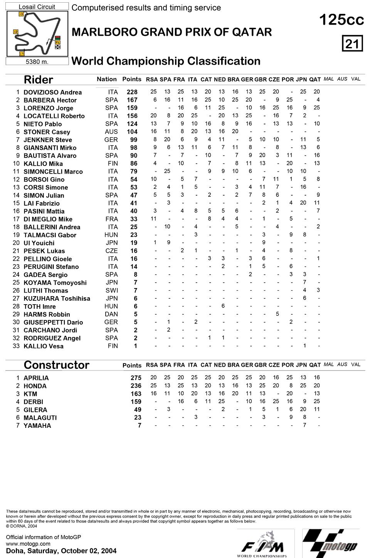 Позиции в чемпионате после тринадцатой гонки 125cc Гран-При Катара 2004