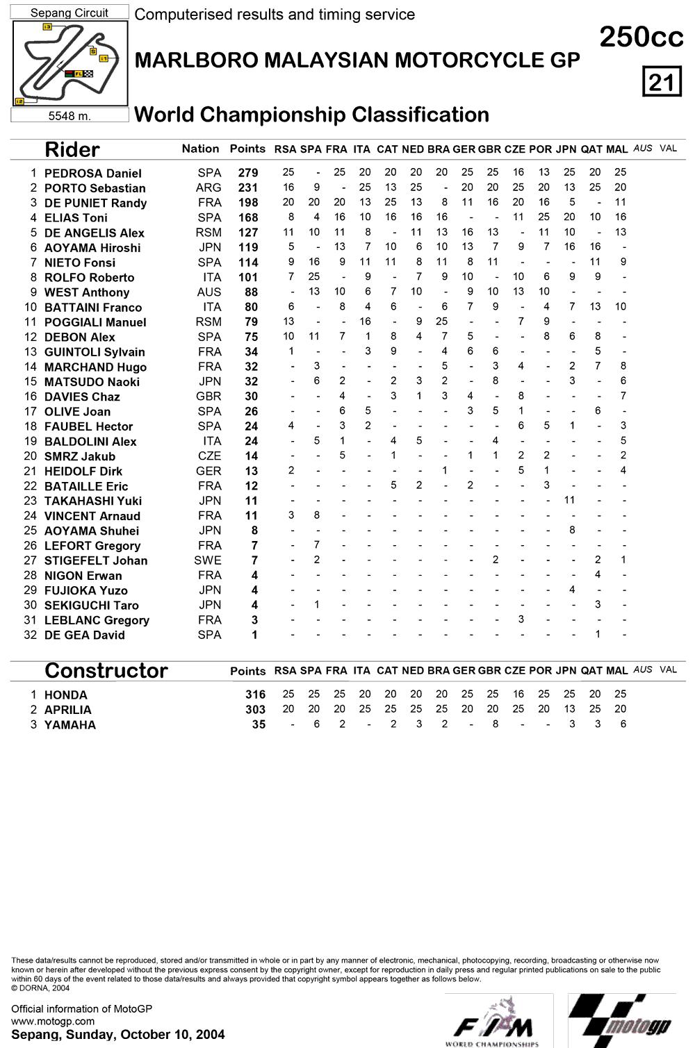 Позиции в чемпионате после четырнадцатой гонки 250cc Гран-При Малайзии 2004