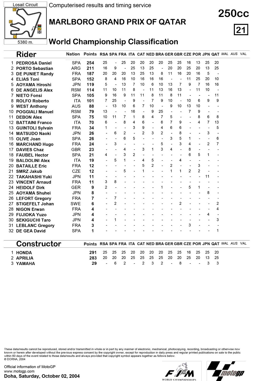 Позиции в чемпионате после тринадцатой гонки 250cc Гран-При Катара 2004