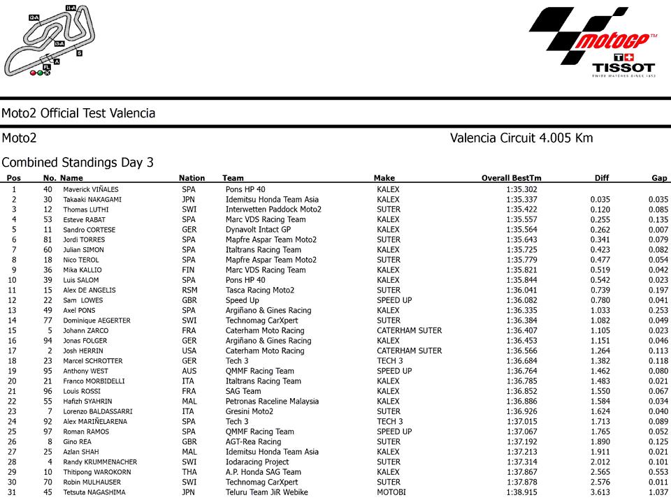 Результаты заключительного третьего дня официальных тестов Moto2 2014 в Валенсии