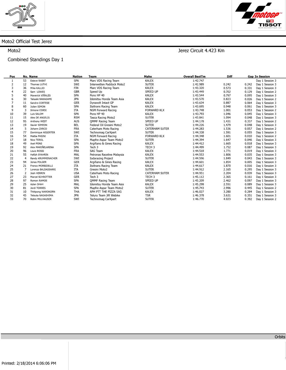 Результаты первого дня официальных тестов Moto2 2014 в Хересе