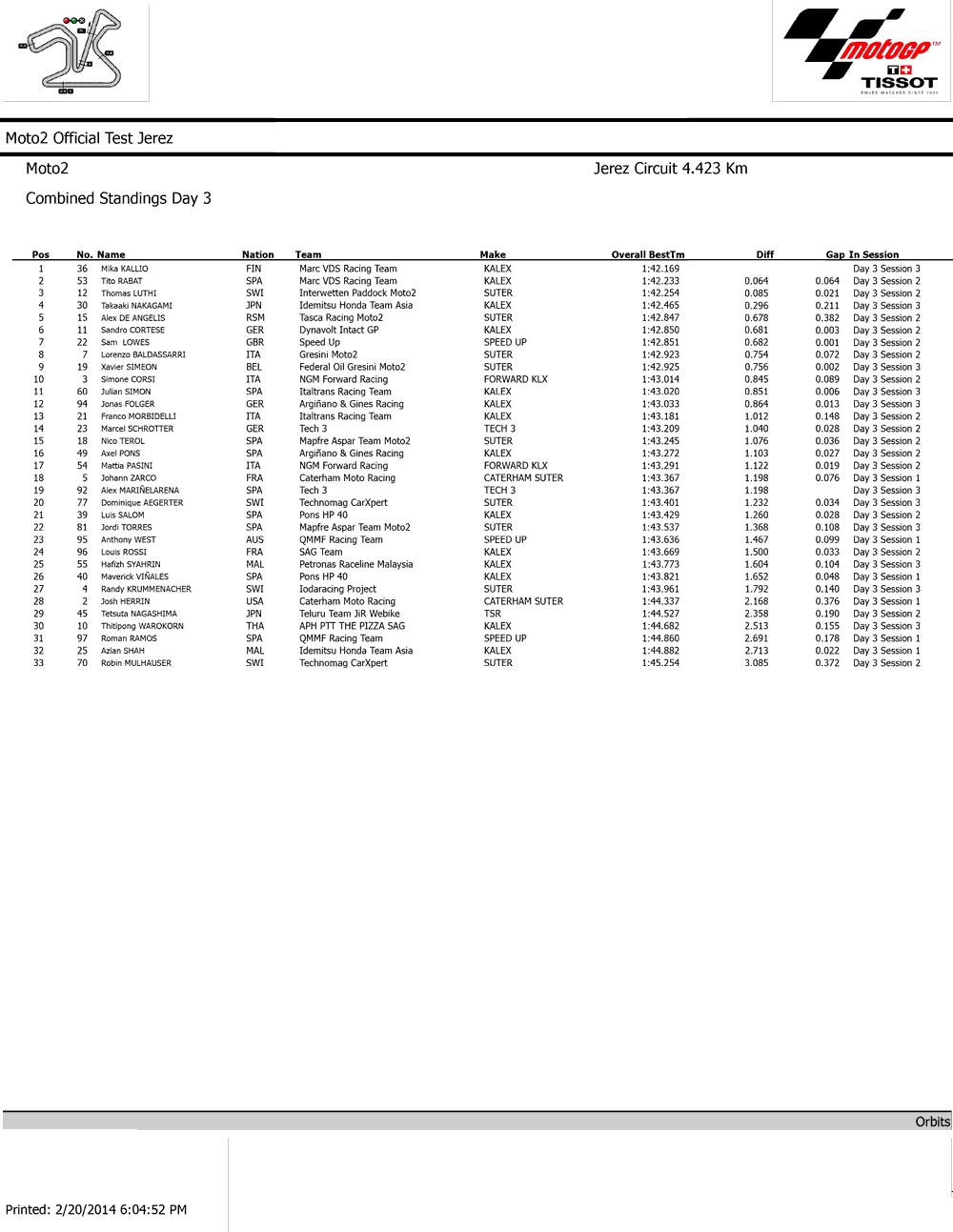 Результаты третьего заключительного дня официальных тестов Moto2 2014 в Хересе