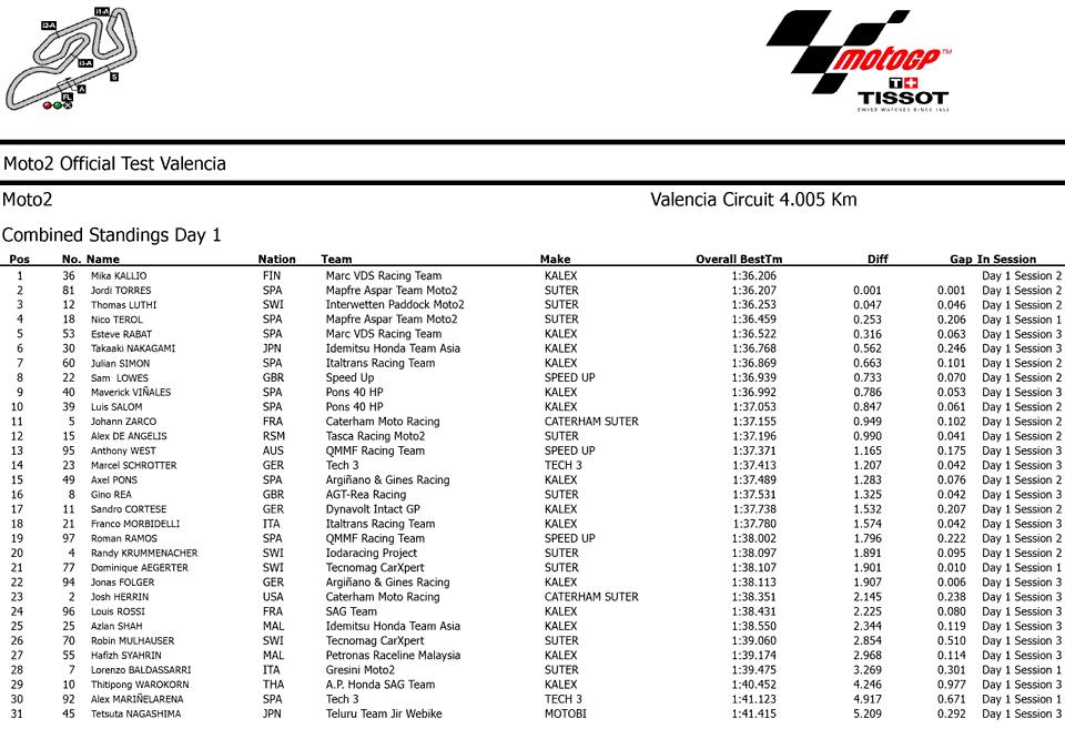 Результаты первого дня официальных тестов Moto2 2014 в Валенсии