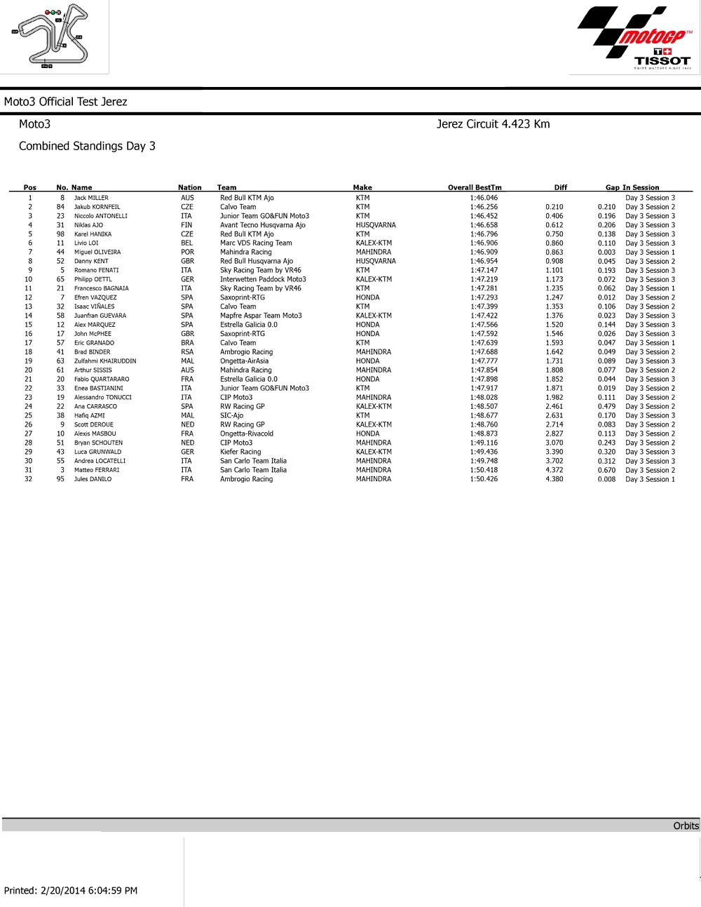 Результаты третьего заключительного дня официальных тестов Moto3 2014 в Хересе