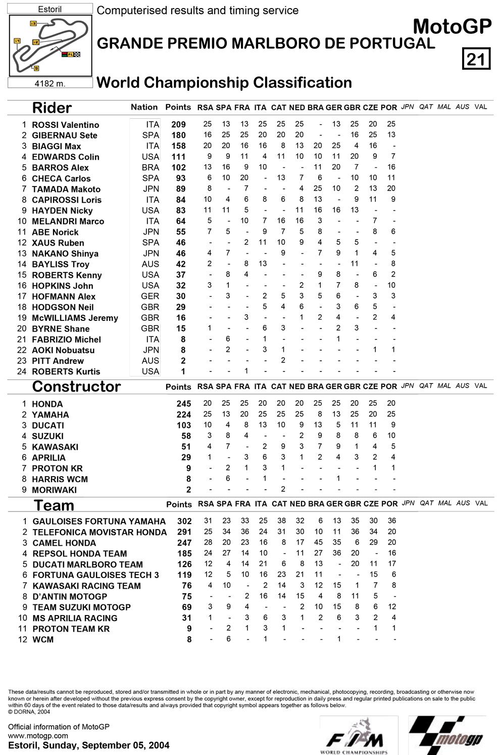 Позиции в чемпионате после одиннадцатой гонки MotoGP Гран-При Португалии 2004