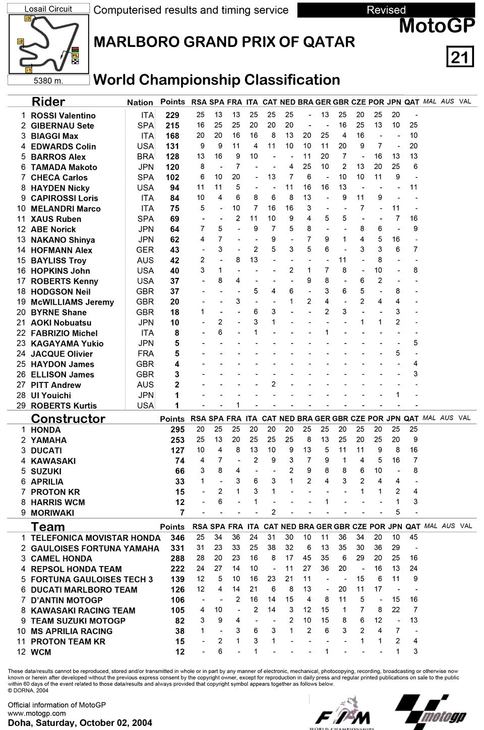 Позиции в чемпионате после тринадцатой гонки MotoGP Гран-При Катара 2004