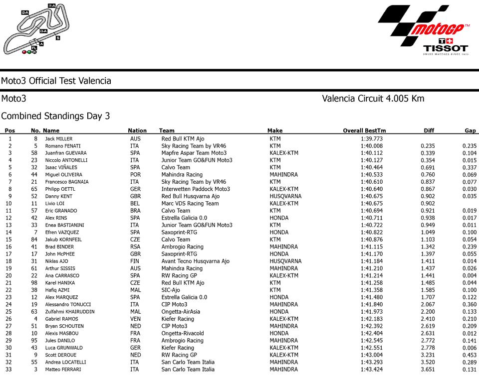 Результаты заключительного третьего дня официальных тестов Moto3 2014 в Валенсии