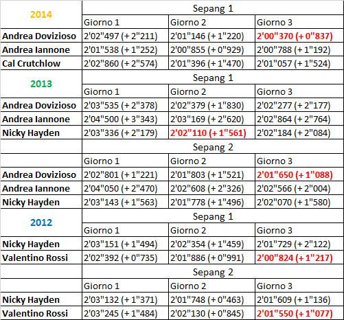 Результаты тестов Ducati MotoGP c 2012 по 2014 сезоны