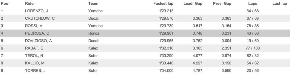 Результаты первого дня теста шин MotoGP и Moto2 на Филлип Айленде