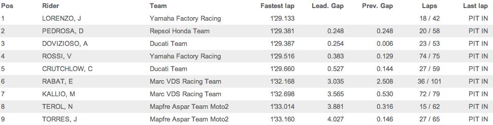Результаты второго дня тестов MotoGP и Moto2 на Филлип Айленде